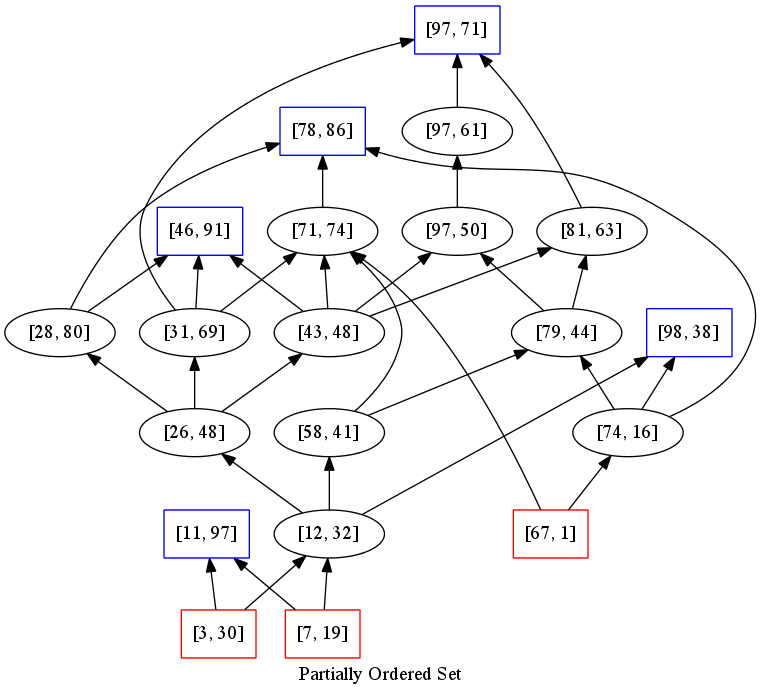 Pomap partially ordered maps for ocaml pomap hasse diagram of a partially ordered set ccuart Gallery